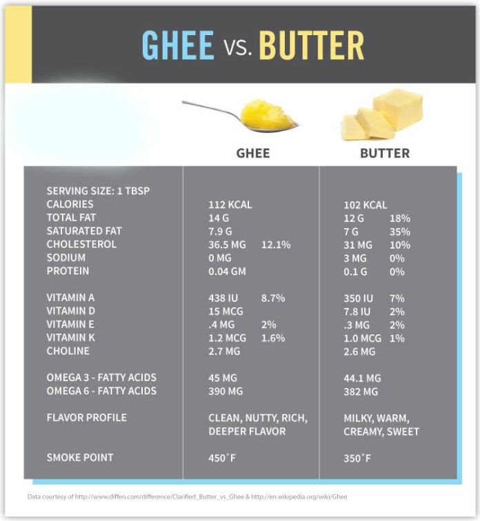 ghee-vs-butter