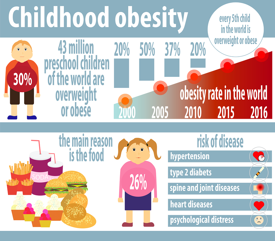 Childhood Obesity Research Topics 12 Best Research Paper