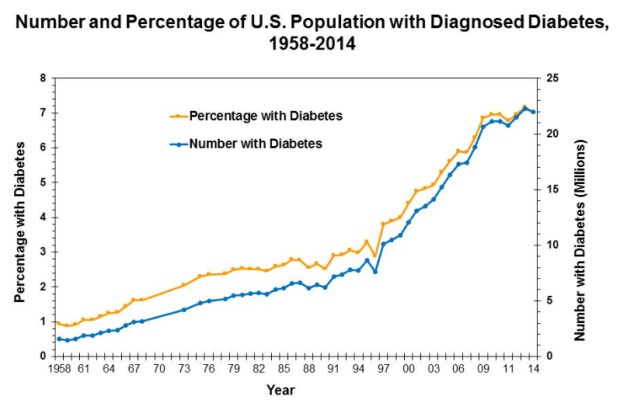 Graph of cases of diabetes in the U.S. starting at 2 million in 1958 and growing to 22 million by 2014.