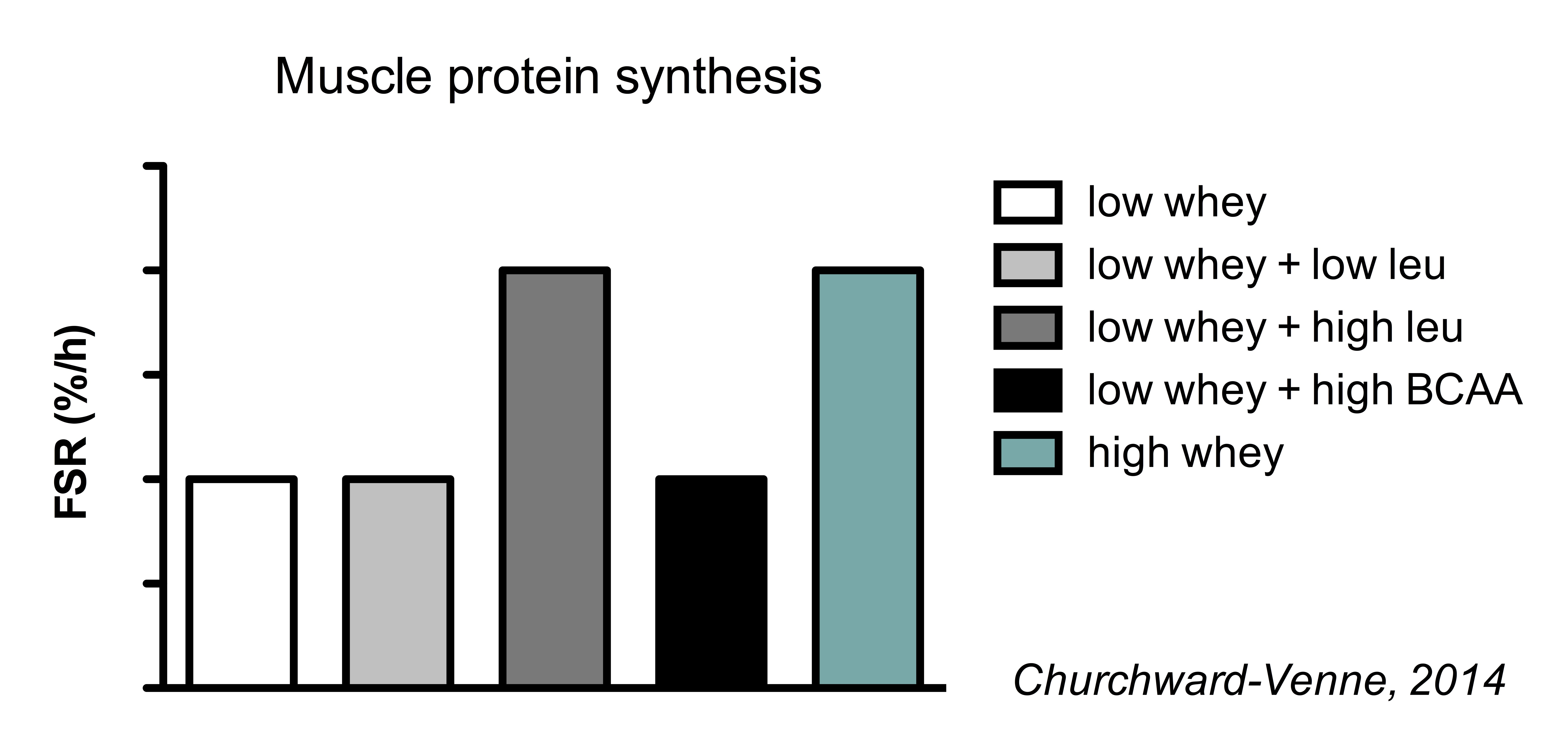 Protein as taken correctly and with maximum benefit