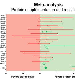figure 15 forest plot of the effect of protein supplementation during a resistance training program a lot of studies did not show a significant effect of  [ 5008 x 3337 Pixel ]