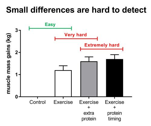 small resolution of figure 16 conceptual framework of the impact of exercise and protein supplementation on muscle mass gains exercise results in large muscle mass gains and