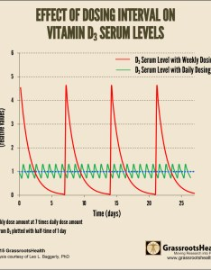 Chart copia also the lunacy of once  week dosing vitamin  nutrition world rh nutritionw