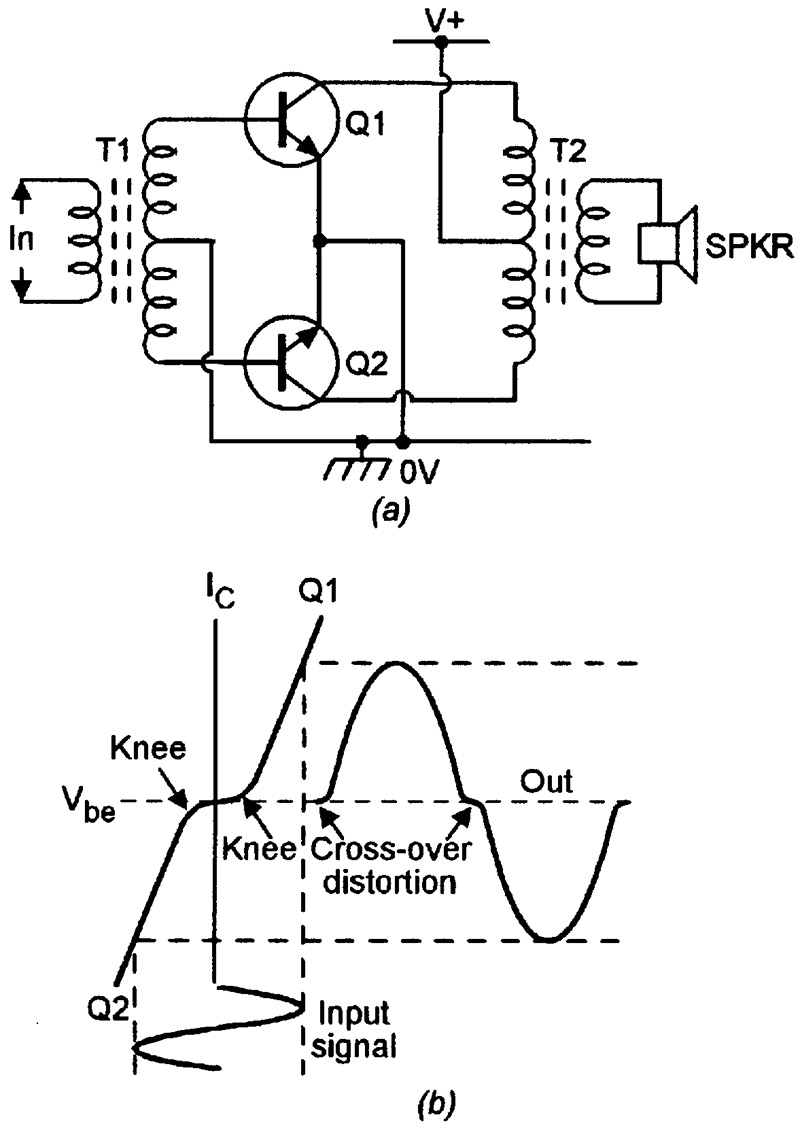 medium resolution of the basic class b circuit must thus be modified if it is to be used as a practical audio power amplifier the modified circuit is known as a class ab