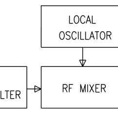 dc receivers convert radio signals to audio directly without any intermediate stages a block diagram of the proposed radio is shown in figure 4  [ 2192 x 742 Pixel ]