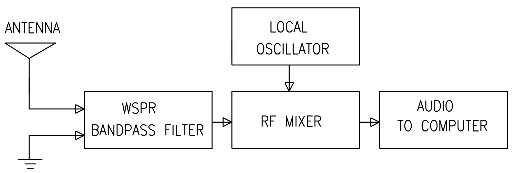 hight resolution of dc receivers convert radio signals to audio directly without any intermediate stages a block diagram of the proposed radio is shown in figure 4
