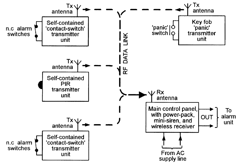 burglar alarm pir wiring diagram vauxhall astra j stereo security electronics systems and circuits — part 1 | nuts & volts magazine