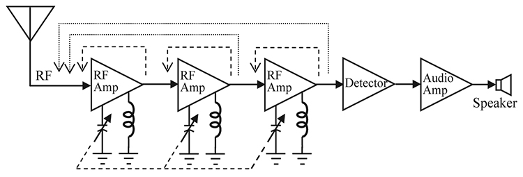 tuned radio frequency trf receiver