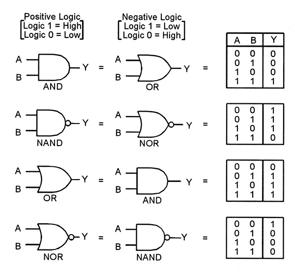 digital logic truth table chart