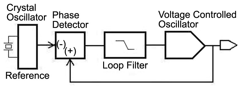 Nuts & Volts Designer's Guide to Reliable Oscillators and