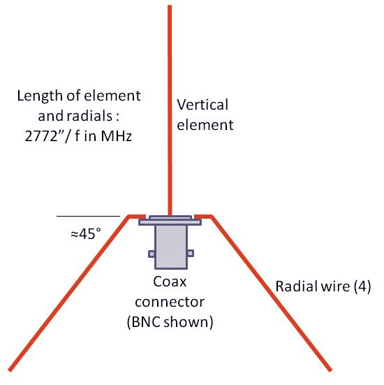 External antenna on a handheld VHF