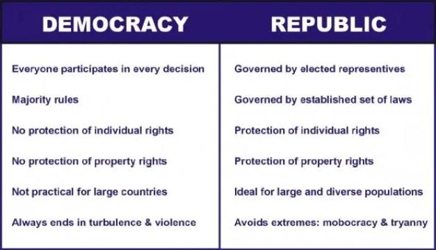 Democracy vs. Republic