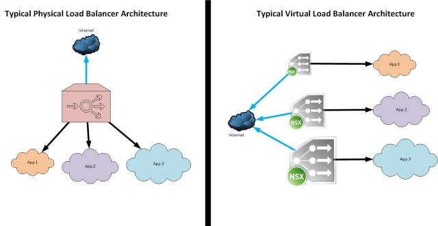 physical vs virtual load balancer architecture