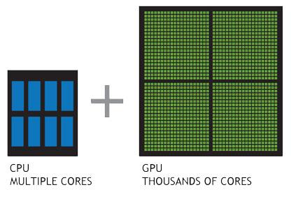 GPUコンピューティングとは何か?   高性能コンピューティング   NVIDIA   NVIDIA