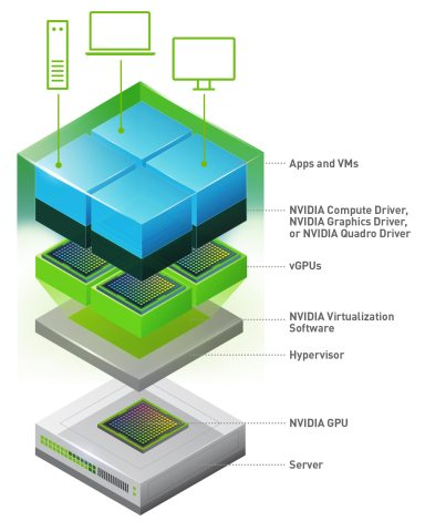 Accelerated Virtual Desktops for Mobile and Office Workers | NVIDIA Virtual GPU Solutions