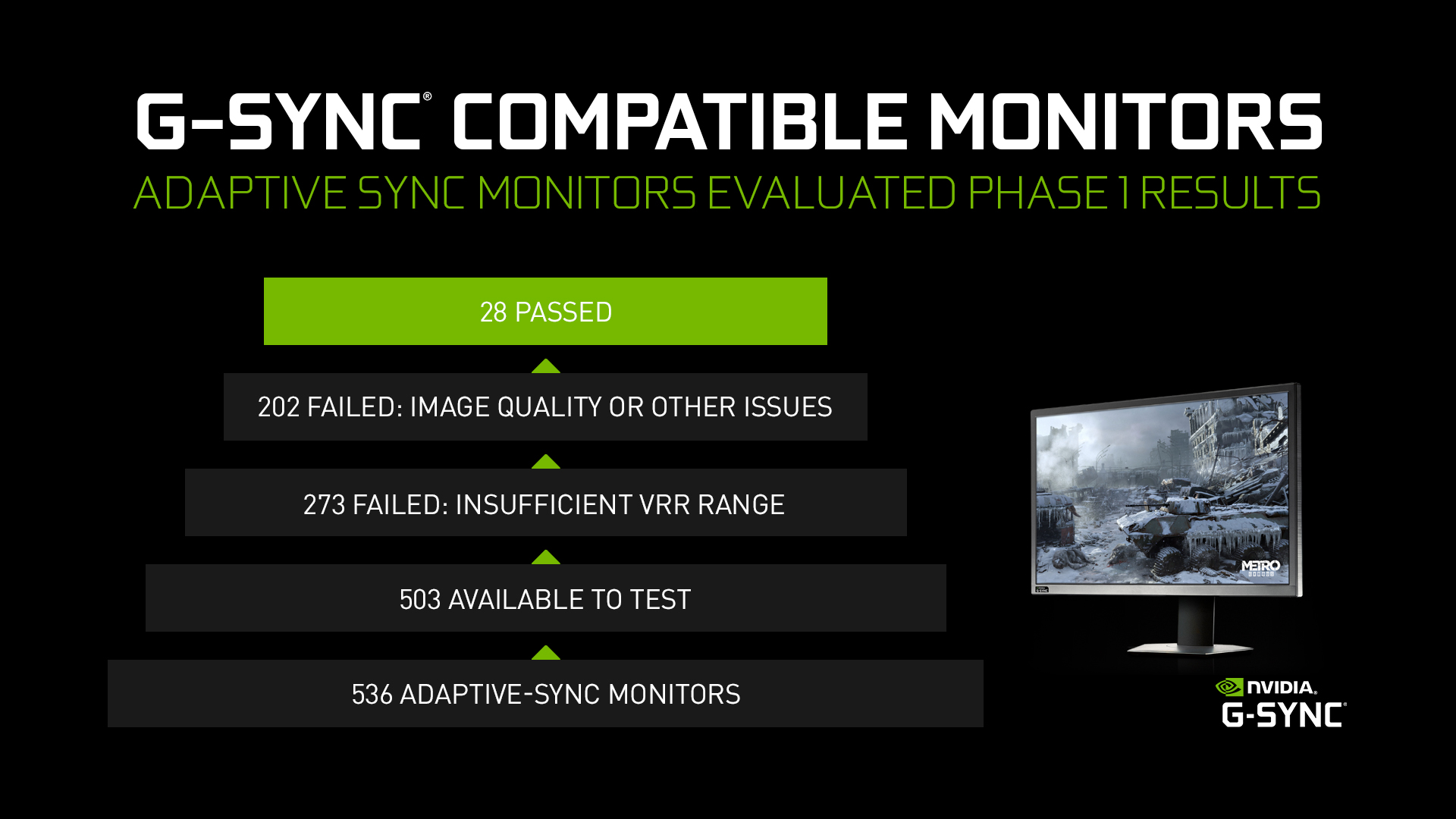 g sync compatible testing