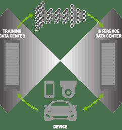 accelerate data center workloads with the nvidia tesla platform [ 1468 x 786 Pixel ]