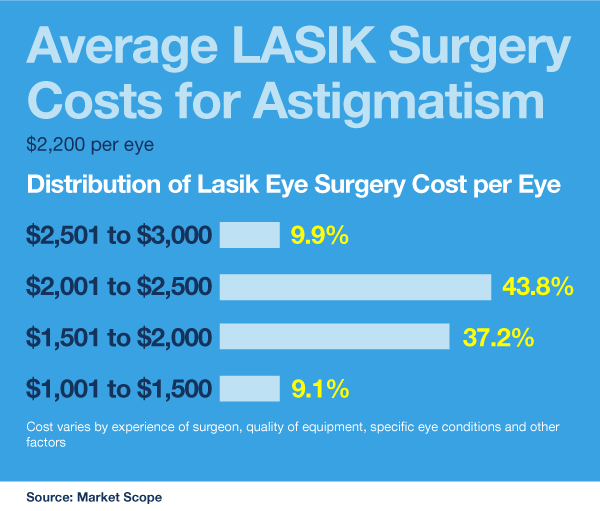 How Much Does LASIK Surgery for Astigmatism Cost ...