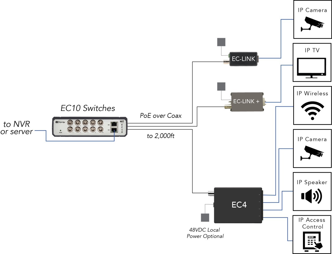 EC 10-Port Unmanaged Ethernet Over Coax Switch