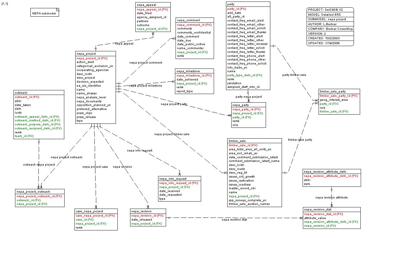 Selctldb Data Model V2