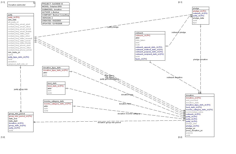 Selctldb Data Model V3