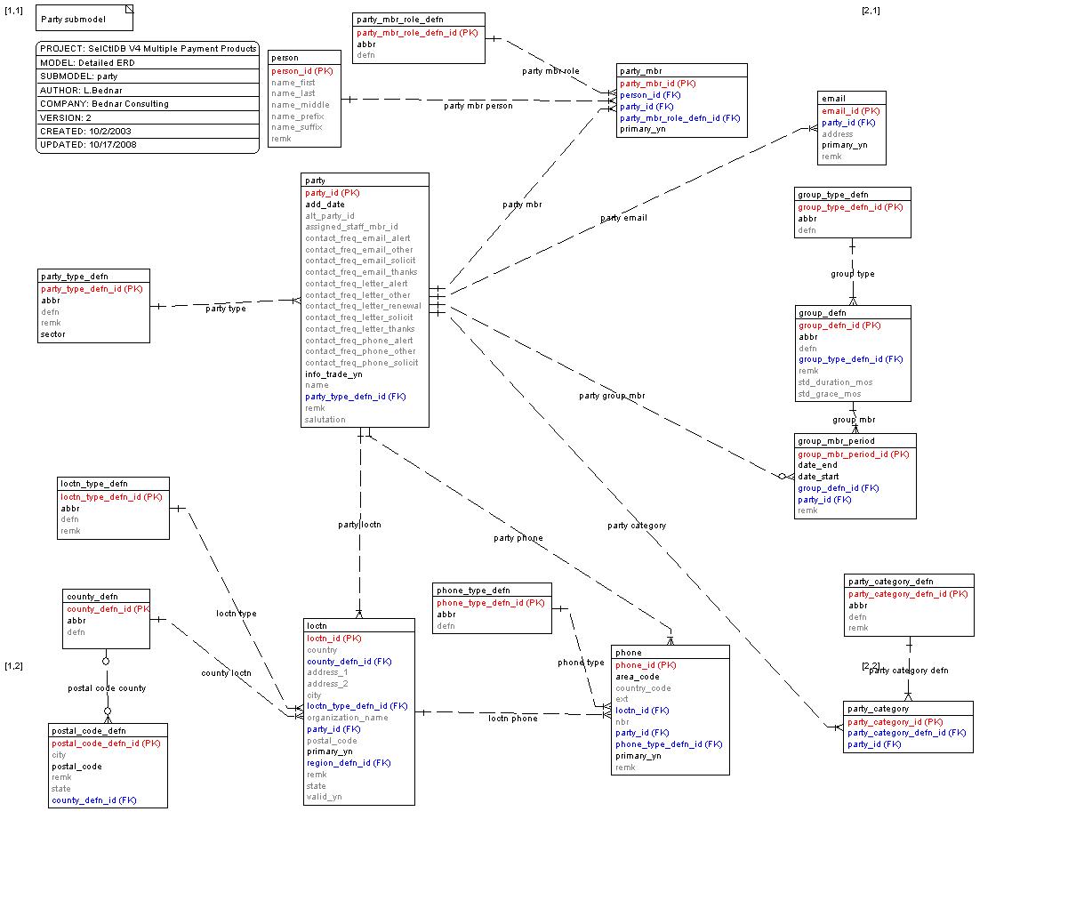 data model entity relationship diagram 97 chevy s10 stereo wiring selctldb
