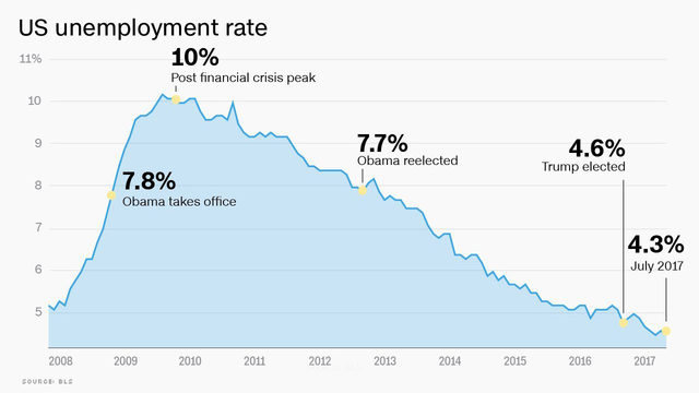 US unemployment since 2008_1502196740435_283276_ver1.0_640_360_1530874512717.jpg.jpg
