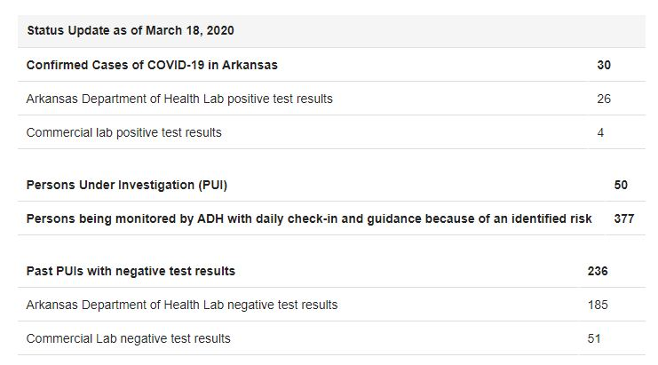 Arkansas coronavirus cases rise to 30 | ArkLaTexHomepage