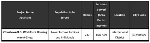 https://i0.wp.com/www.nwasianweekly.com/wp-content/uploads/2015/34_52/com_housing.jpg
