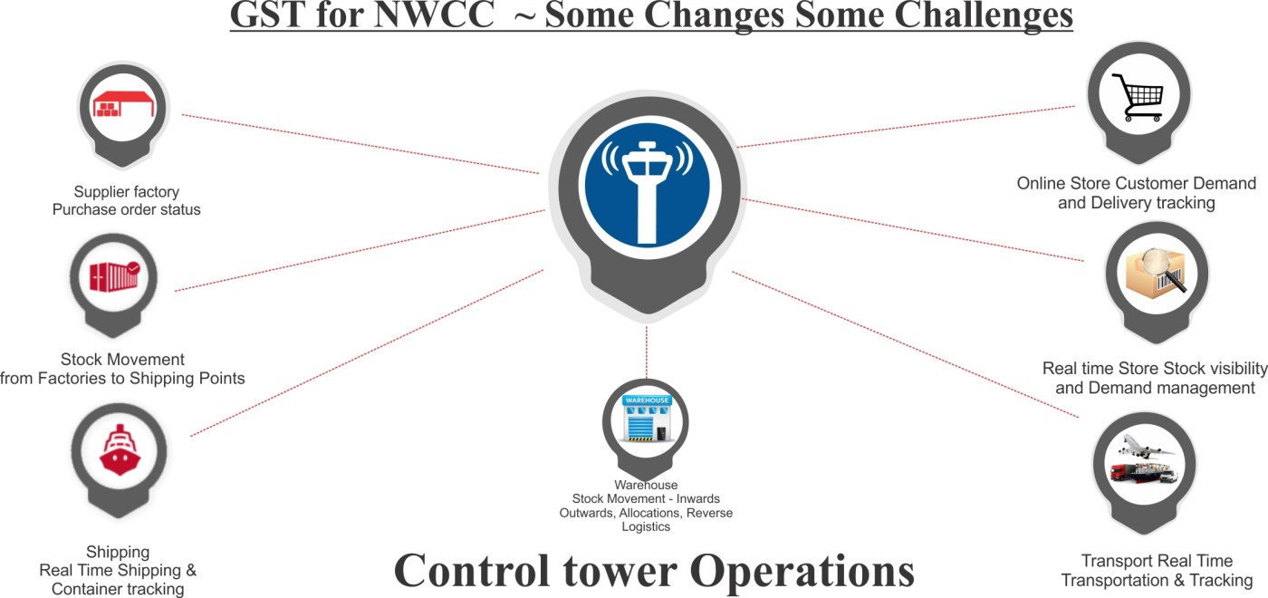 Control-tower » Warehousing and Logistics Services