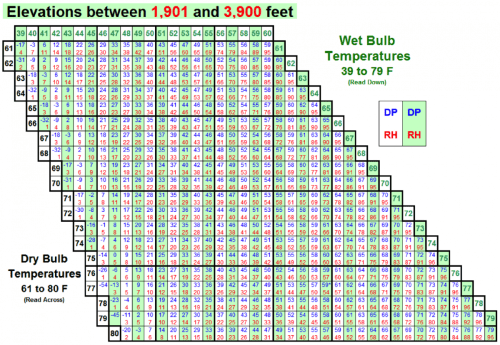 small resolution of temperature relative humidity and dew point tables are used to convert fireline measurement of dry
