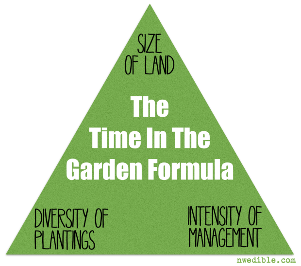Time In The Garden