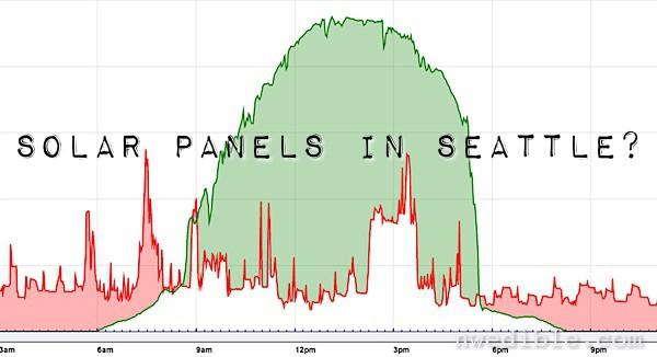 Does Solar In Seattle Work Reader Faqs Northwest