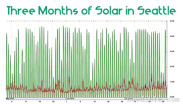 Seven Solar Surprises!