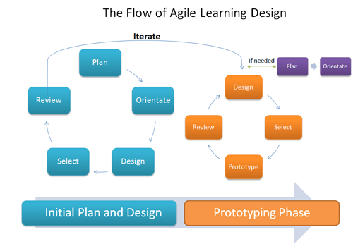 The Flow of Agile Learning Design