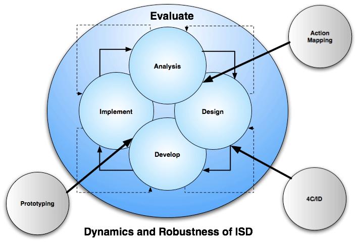 ISD model