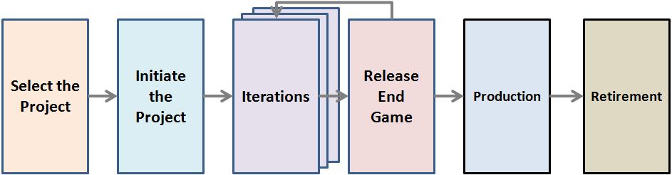 Agile Design Model