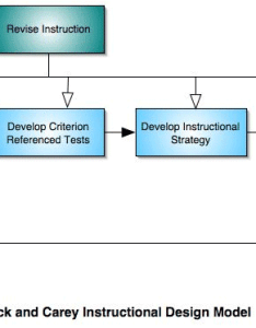 Dick and carey isd model identify instructional also the rh nwlink