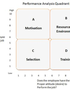 Performance analysis quadrant also in instructional design rh nwlink