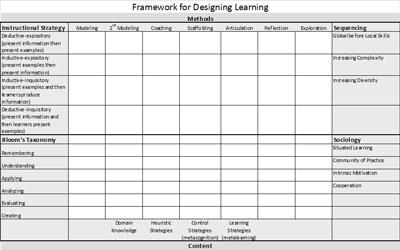Design Framework Spreadsheet