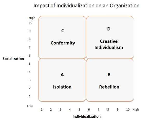 Dampak Individualization pada Organisasi