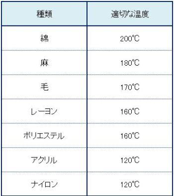 アイロンでスーツをかける時の適切な温度