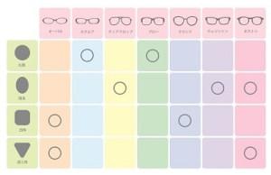 顔の輪郭に似合うサングラスの種類