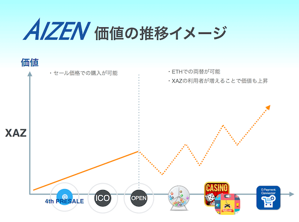 Aizen(アイゼン)コインの価格推移