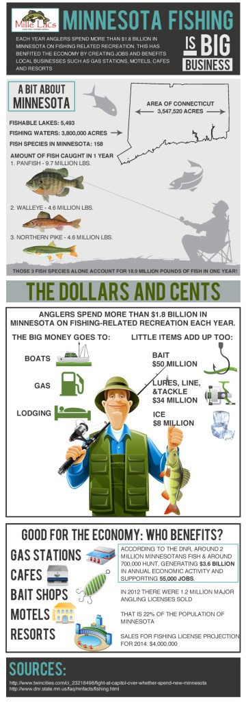 economics, outdoors, fishing, minnesota, ice fishing, state economy, mille lacs