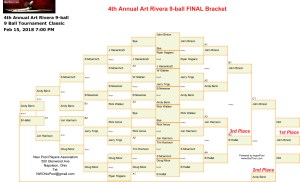 4th-Annual-Art-Rivera-9-ball-Classic-FINAL-Bracket