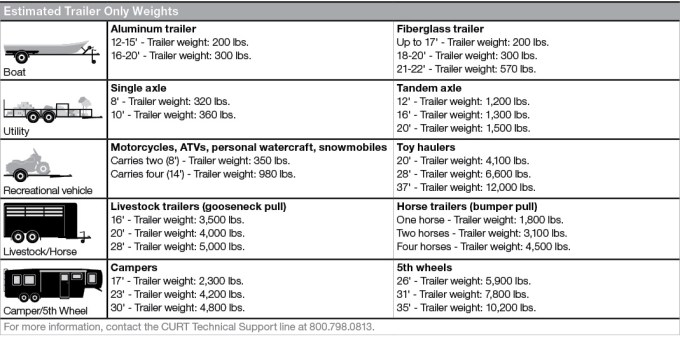 Travel trailer weight chart distination co