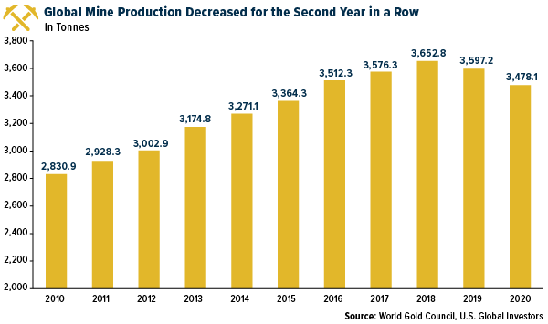 Global Mine Production Decreased for the Second Year in a Row