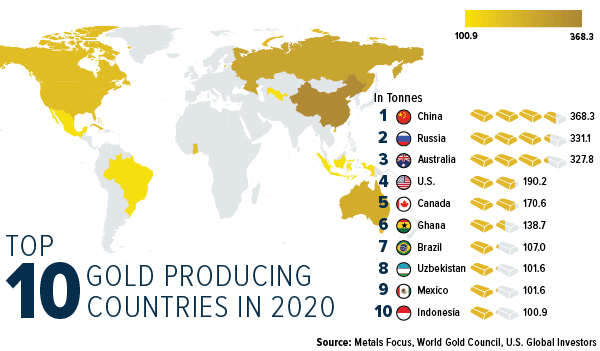 Top 10 gold producing countries in 2020