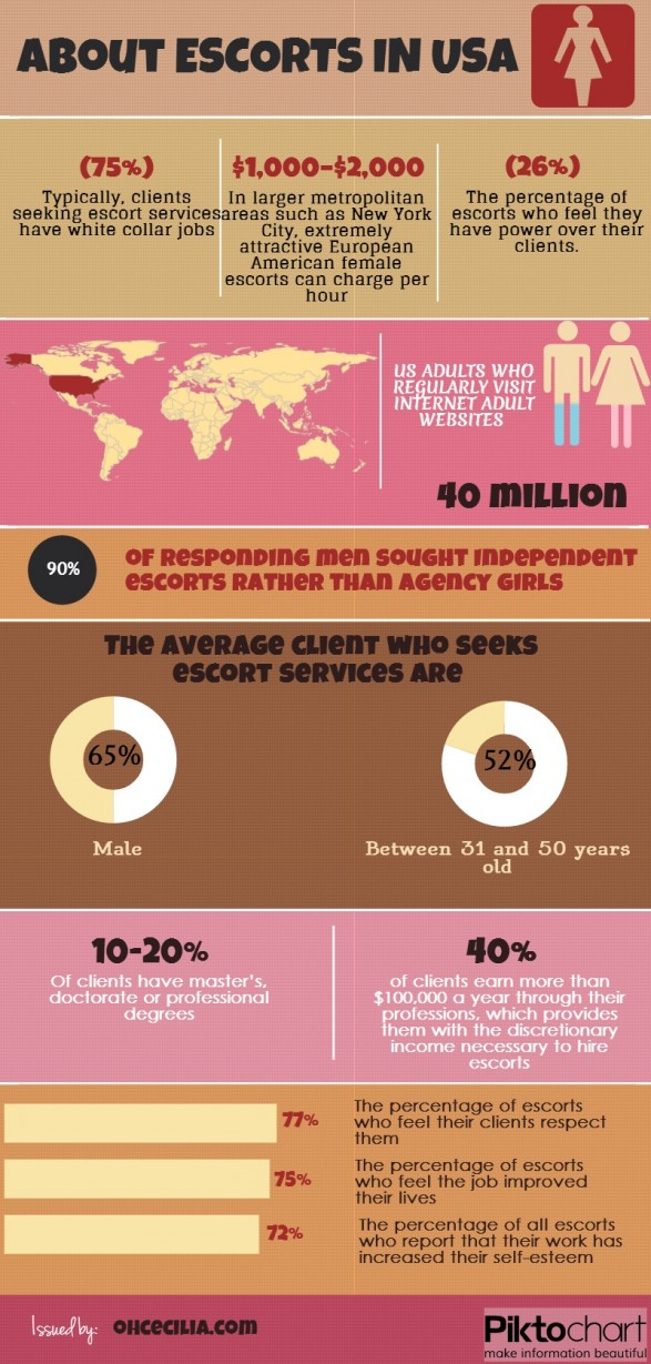 some info about escort service in USA